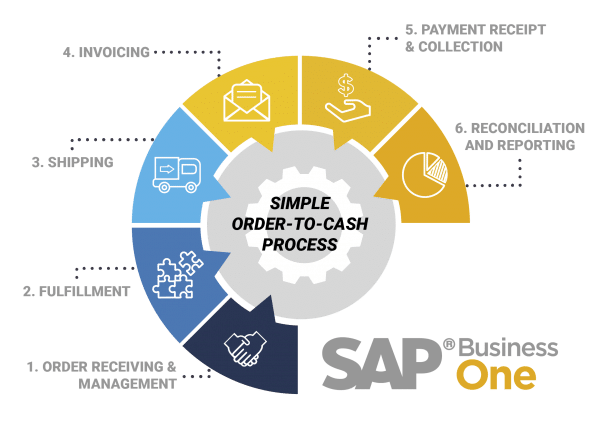 control of the order-to-cash cycle